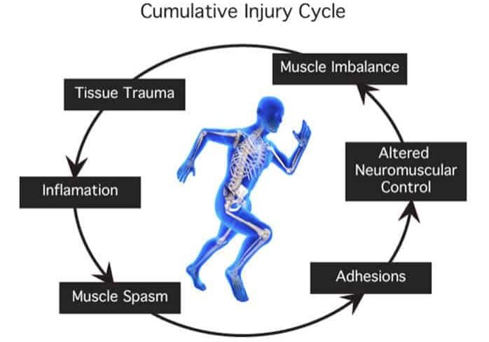 cumulative_injury-cycle